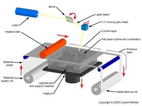 In 3D và những ứng dụng trong nghành đúc